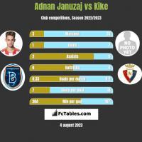 Adnan Januzaj vs Kike h2h player stats