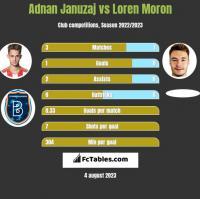 Adnan Januzaj vs Loren Moron h2h player stats