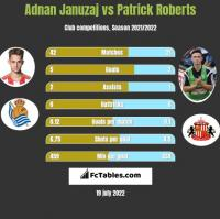 Adnan Januzaj vs Patrick Roberts h2h player stats