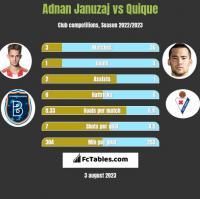 Adnan Januzaj vs Quique h2h player stats