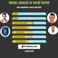 Adnan Januzaj vs Sergi Enrich h2h player stats