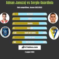 Adnan Januzaj vs Sergio Guardiola h2h player stats