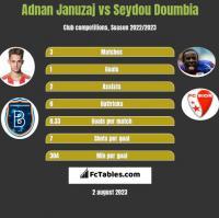 Adnan Januzaj vs Seydou Doumbia h2h player stats