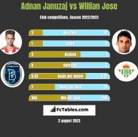 Adnan Januzaj vs Willian Jose h2h player stats