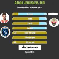 Adnan Januzaj vs Guti h2h player stats