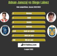 Adnan Januzaj vs Diego Lainez h2h player stats