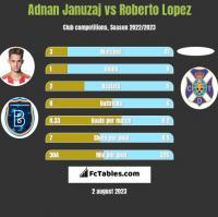 Adnan Januzaj vs Roberto Lopez h2h player stats