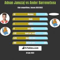 Adnan Januzaj vs Ander Barrenetxea h2h player stats