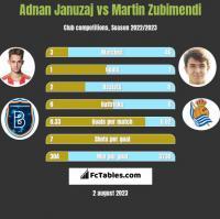 Adnan Januzaj vs Martin Zubimendi h2h player stats