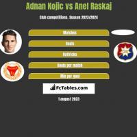 Adnan Kojic vs Anel Raskaj h2h player stats