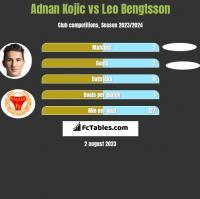 Adnan Kojic vs Leo Bengtsson h2h player stats