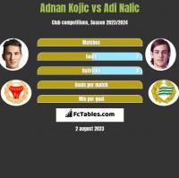 Adnan Kojic vs Adi Nalic h2h player stats