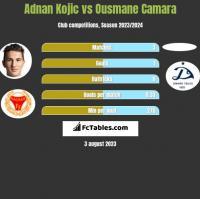 Adnan Kojic vs Ousmane Camara h2h player stats