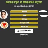 Adnan Kojic vs Mamadou Koyate h2h player stats