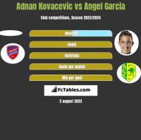 Adnan Kovacevic vs Angel Garcia h2h player stats