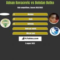 Adnan Kovacevic vs Bohdan Butko h2h player stats
