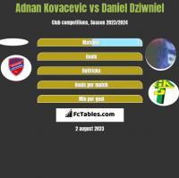 Adnan Kovacevic vs Daniel Dziwniel h2h player stats