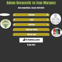 Adnan Kovacevic vs Ivan Marquez h2h player stats