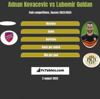 Adnan Kovacevic vs Lubomir Guldan h2h player stats
