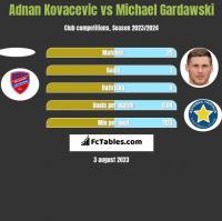 Adnan Kovacevic vs Michael Gardawski h2h player stats
