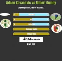 Adnan Kovacevic vs Robert Gumny h2h player stats