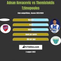 Adnan Kovacevic vs Themistoklis Tzimopoulos h2h player stats