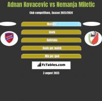 Adnan Kovacevic vs Nemanja Miletic h2h player stats