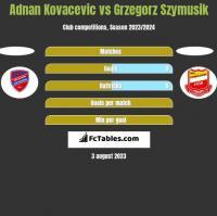 Adnan Kovacevic vs Grzegorz Szymusik h2h player stats