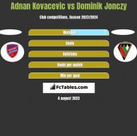 Adnan Kovacevic vs Dominik Jonczy h2h player stats