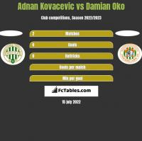 Adnan Kovacevic vs Damian Oko h2h player stats