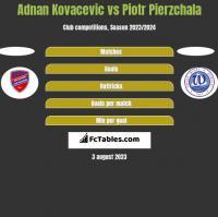 Adnan Kovacevic vs Piotr Pierzchala h2h player stats
