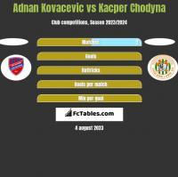 Adnan Kovacevic vs Kacper Chodyna h2h player stats