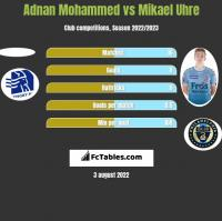 Adnan Mohammed vs Mikael Uhre h2h player stats