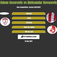Adnan Secerovic vs Aleksandar Kovacevic h2h player stats