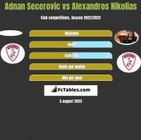 Adnan Secerovic vs Alexandros Nikolias h2h player stats