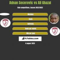 Adnan Secerovic vs Ali Ghazal h2h player stats