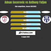 Adnan Secerovic vs Anthony Fatjon h2h player stats
