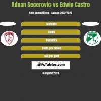 Adnan Secerovic vs Edwin Castro h2h player stats