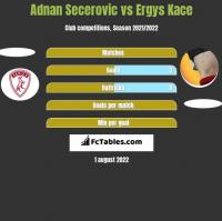 Adnan Secerovic vs Ergys Kace h2h player stats