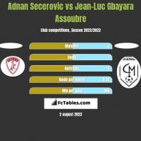 Adnan Secerovic vs Jean-Luc Gbayara Assoubre h2h player stats