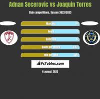 Adnan Secerovic vs Joaquin Torres h2h player stats