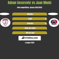Adnan Secerovic vs Juan Muniz h2h player stats