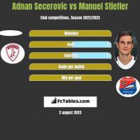 Adnan Secerovic vs Manuel Stiefler h2h player stats