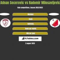Adnan Secerovic vs Radomir Milosavljevic h2h player stats