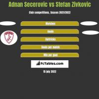 Adnan Secerovic vs Stefan Zivkovic h2h player stats