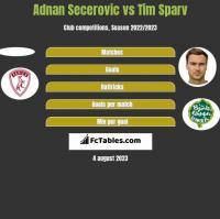 Adnan Secerovic vs Tim Sparv h2h player stats