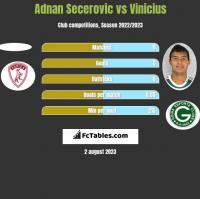 Adnan Secerovic vs Vinicius h2h player stats