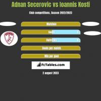Adnan Secerovic vs Ioannis Kosti h2h player stats