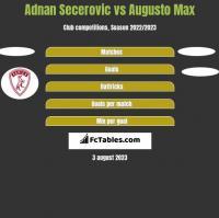 Adnan Secerovic vs Augusto Max h2h player stats