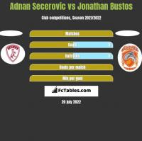 Adnan Secerovic vs Jonathan Bustos h2h player stats